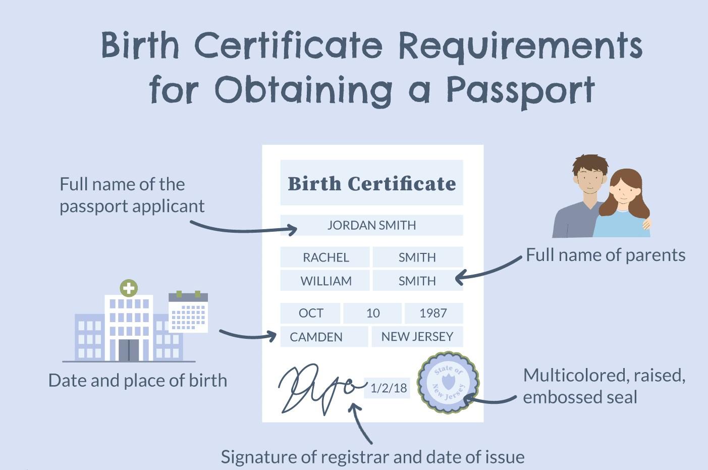 Want A Expedited Birth Certificate Call Passport Visa Express