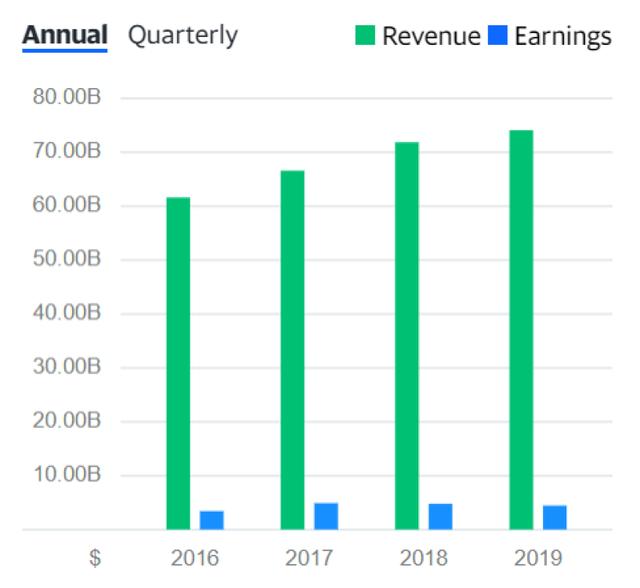 UPS-revenue