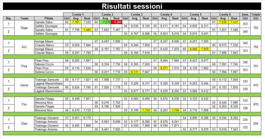 4-risultati-sessione-rid2