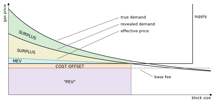 diagram of the supply and demand curves for transaction inclusion on Ethereum after EIP-1559