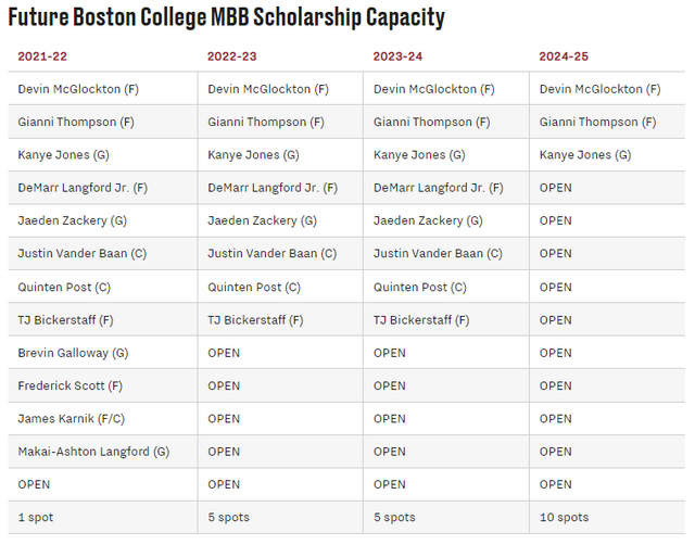 BCMBB-Roster-Future