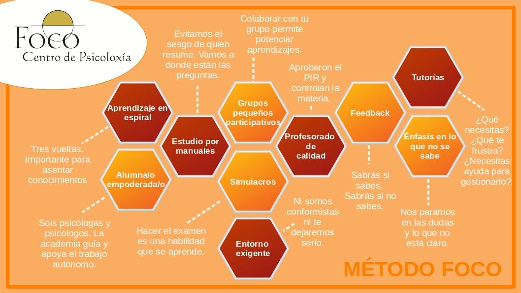 Metodo-FOCO