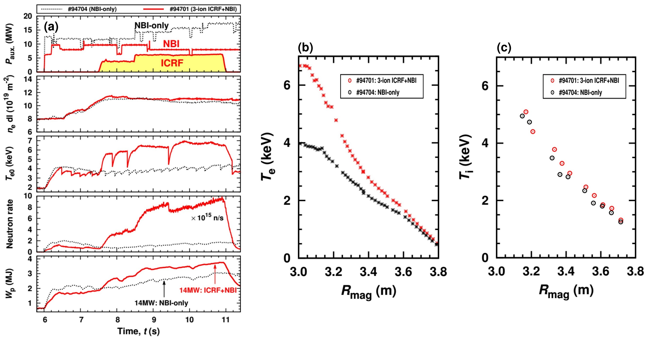 (a) Overview of JET pulse #94701, in which the 3-ion ICRF scheme D-(D$_{\rm NBI}$)-$^3$He was applied in mixed D-$^3$He plasma (3.7T/2.5MA, $n_{e0} \approx 6 \times 10^{19}\,{\rm m}^{-3}$, $n(^{3}{\rm He})/n_{e} \approx 20-25\%$). The heating conditions in the plasma core mimic the conditions of D-T plasmas in ITER, characterized by dominant fast-ion electron heating. The dotted black lines show an overview of JET pulse #94704 with an NBI-only heating (dominant ion heating in the core) at the same operational conditions as in pulse #94701. (b) and (c) Comparison of $T_{e}$ and $T_{i}$ profiles for pulses #94701 and #94704 at the same total auxiliary heating power, $P_{\rm aux.} = 14\,{\rm MW}$ and plasma density, $n_{e0} \approx 6 \times 10^{19}\,{\rm m}^{-3}$.
