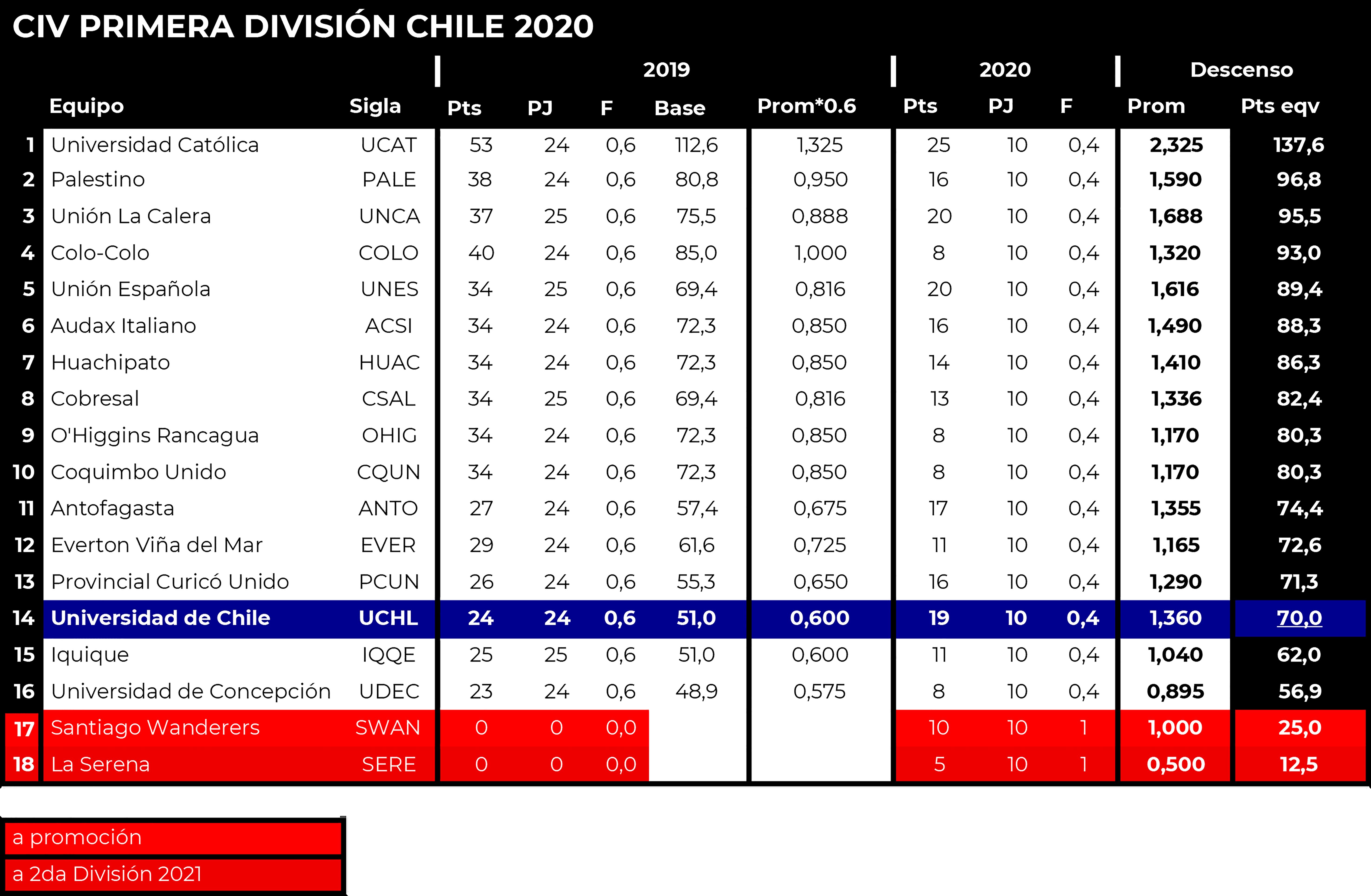 [Imagen: liga-nacional-2020-tabla-del-descenso-1ra-Liga.png]
