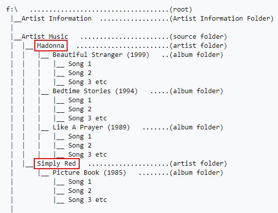 kodi-struktura-adresaru