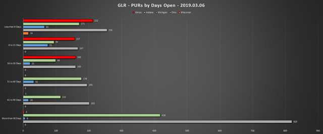 2019-03-06-GLR-PUR-Report-PURs-by-Days-Open-Chart