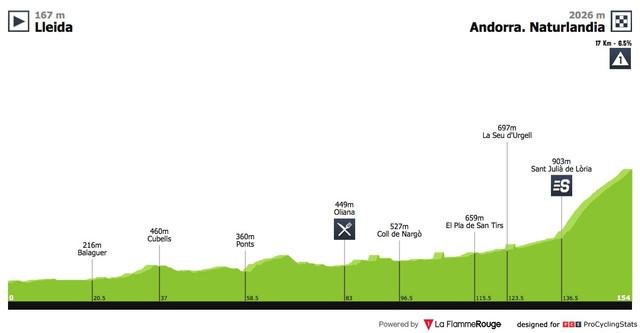 vuelta a espana 2018 stage 19 profile 27b7cf2b2a