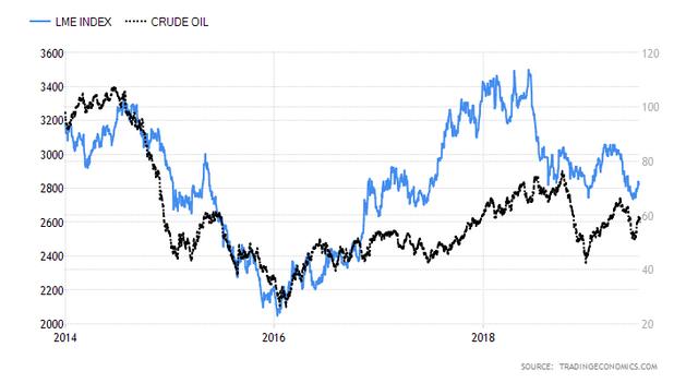 LME-and-crude-oil