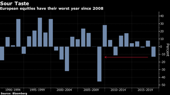 Europe equities worst year since 2008