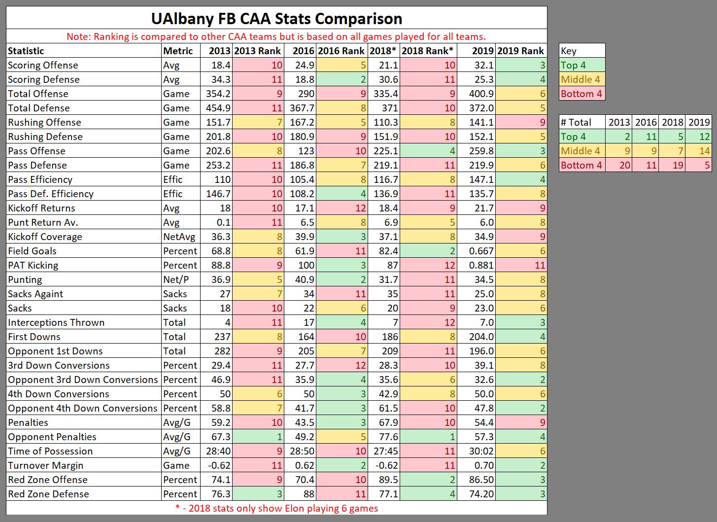 2019-11-10-20-09-27-UAlbany-CAA-Stats-Co