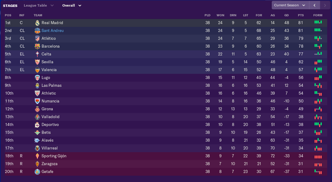 may-league-table
