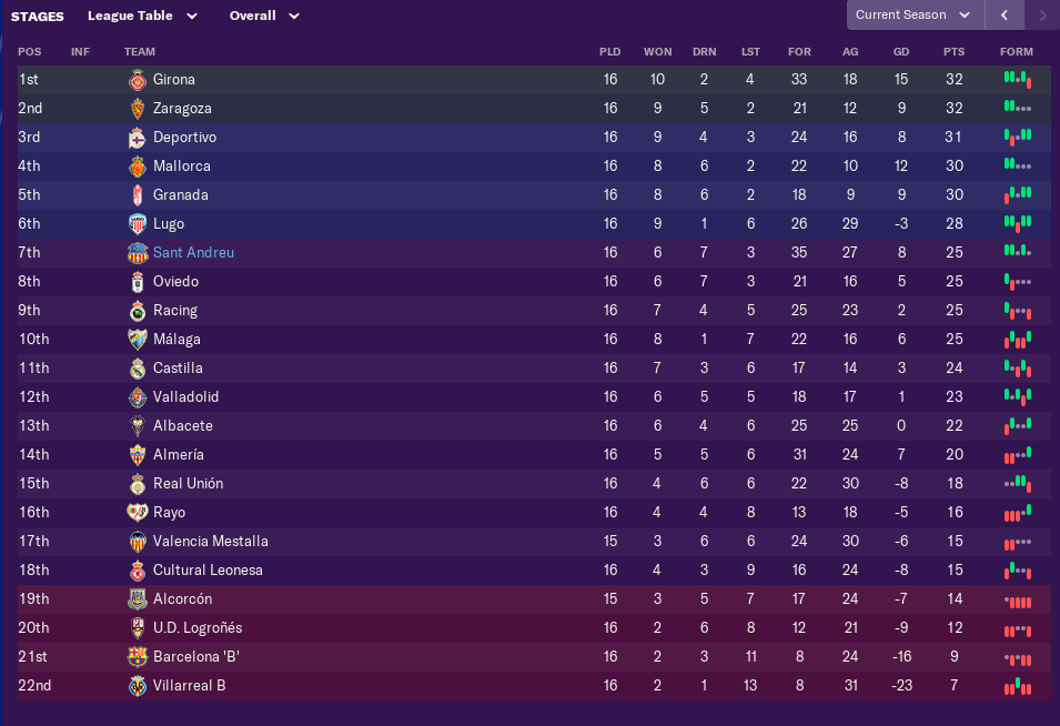 november-league-table