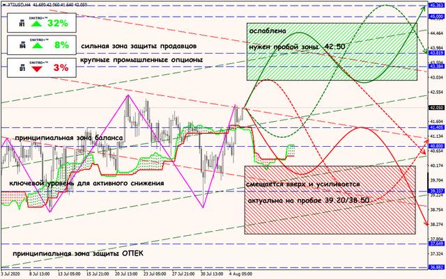 Аналитика от ForexChief - Страница 18 05-08-20-XTIUSD-rus