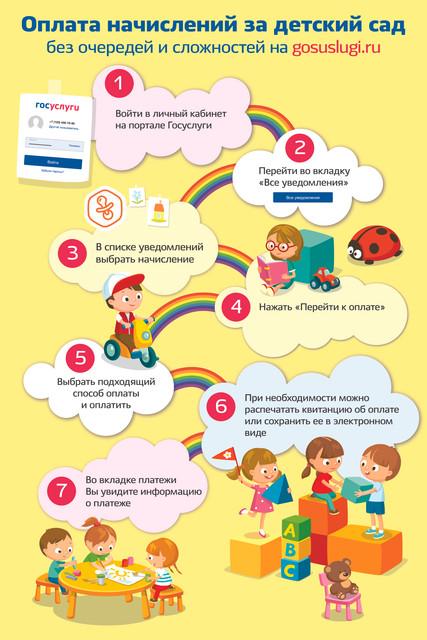 Оплата начислений за детский сад без очередей и сложностей на gosuslugi.ru