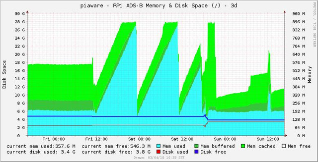 dump1090 rpi memory preview 3d