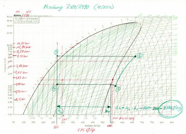 R290-R600-p-h-Diagramm