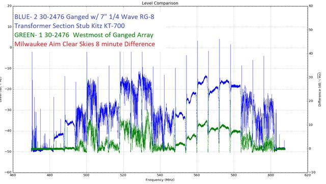2-30-2476-ganged-7-inch-quarter-wave-RG8-stub-Vs-single-30-2476-Milw-aim.png