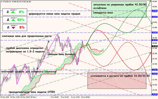 Аналитика от ForexChief - Страница 17 17-06-20-XTIUSD
