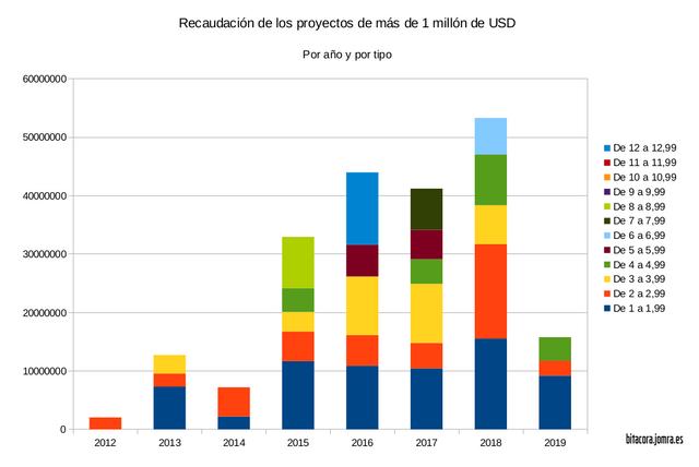 jomra-total-recaudacion-millonarios-grafica
