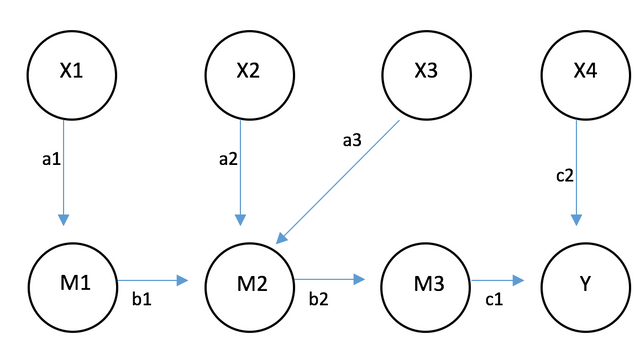 Model_SEM
