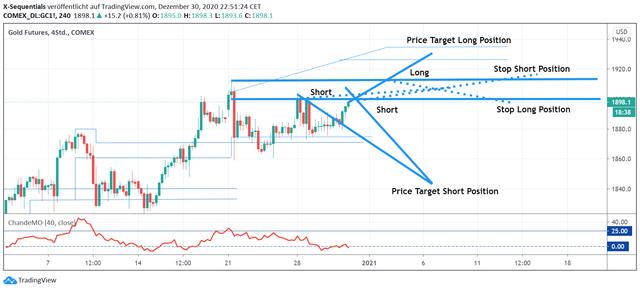 Gold4h30-Dez2020-Tradingplan.png