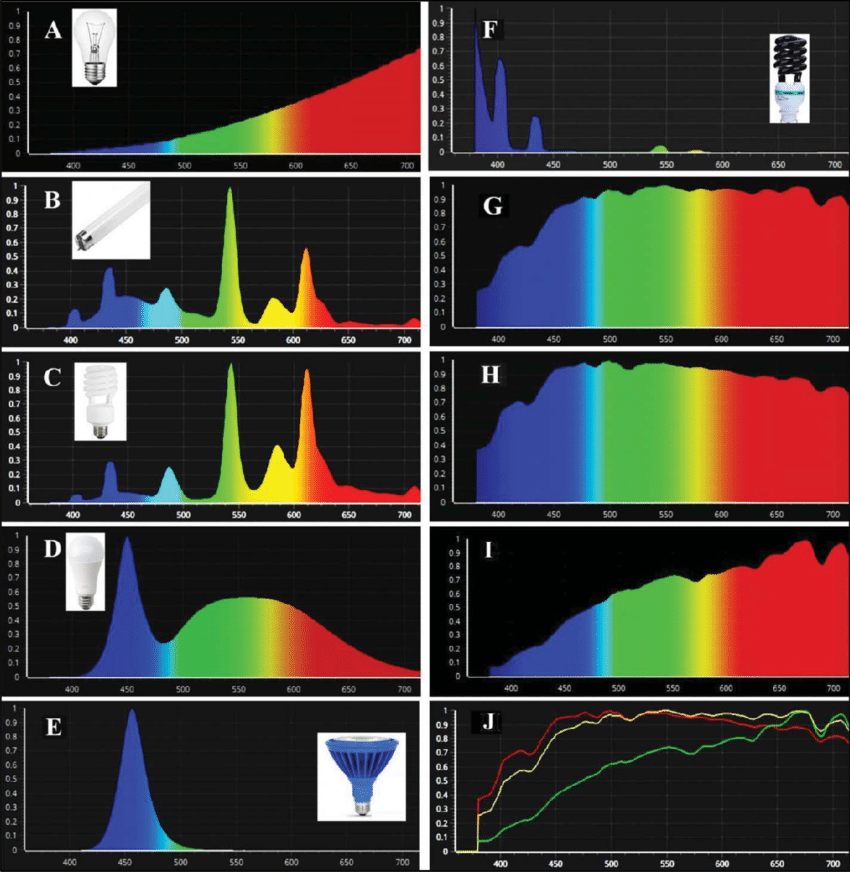 Emission-spectra-of-different-light-sources-a-incandescent-tungsten-light-bulb-b