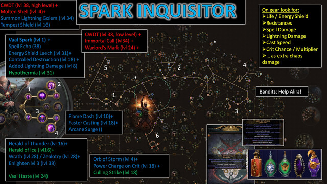 Forum - Templar - [3 7] Bashtart's SPARK INQUISITOR