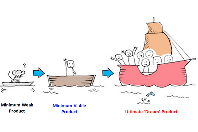 What is Minimum Viable Product (MVP)