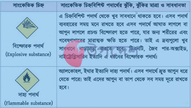 SSC 6th Week Chemistry Assignment 2022
