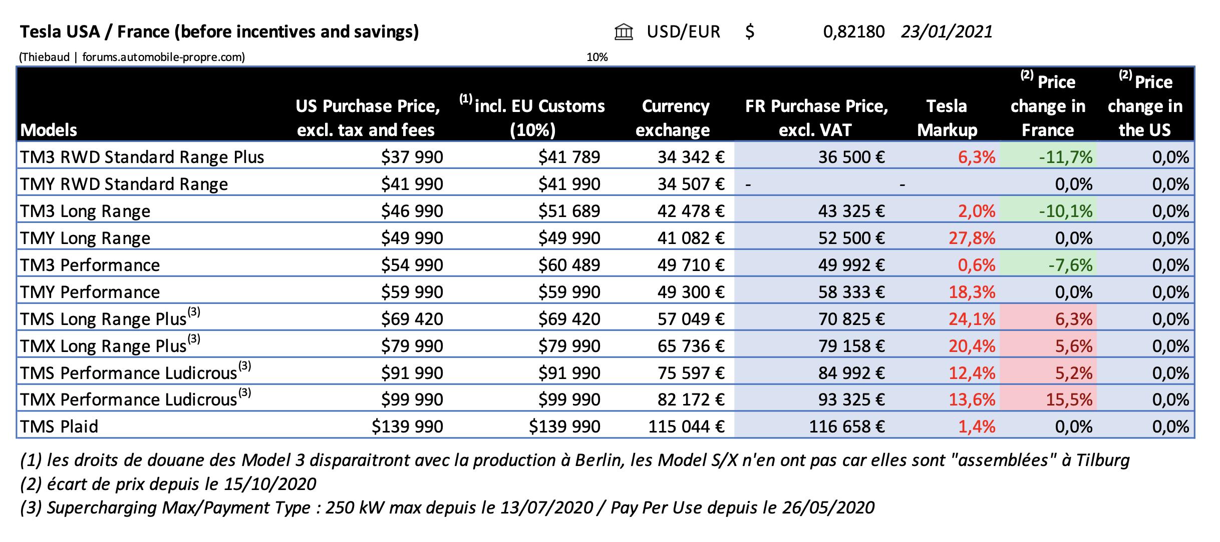 20210123-Tesla-France-USA-pricing-compar