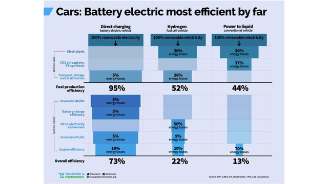efficiency-compared-battery-electric-73-hydrogen-22-ice-13