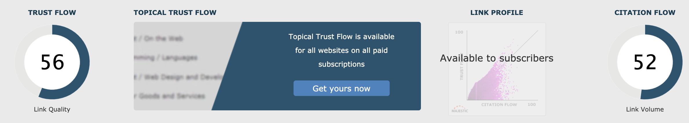 telegram.com metrics majestic