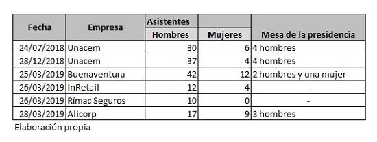 2019-Mujeres-en-junta-de-accionistas