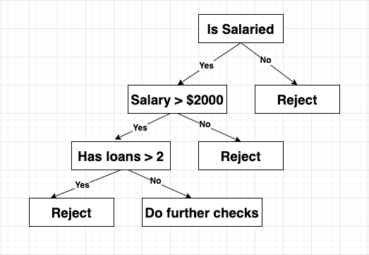Loan Provider company decision Tree