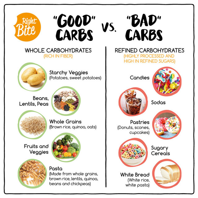 https://i.ibb.co/cDcfMSN/Good-Carbs-VS-Bad-Carbs-Post.jpg