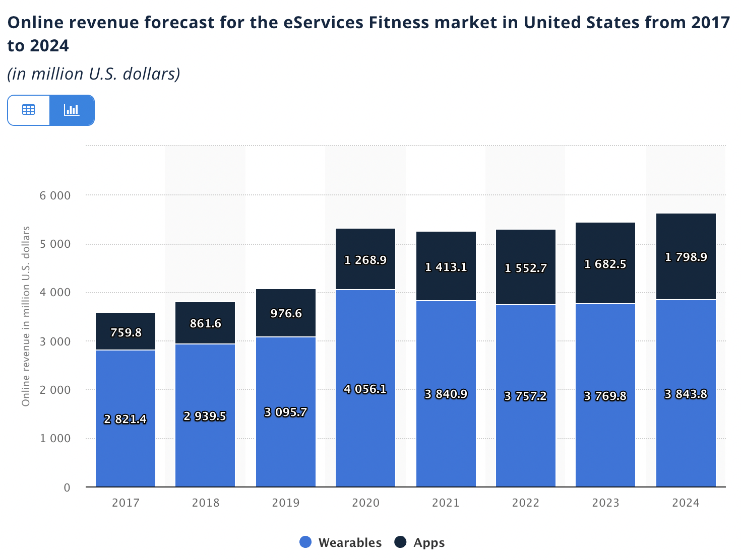 eServices Fitness Revenue in the US