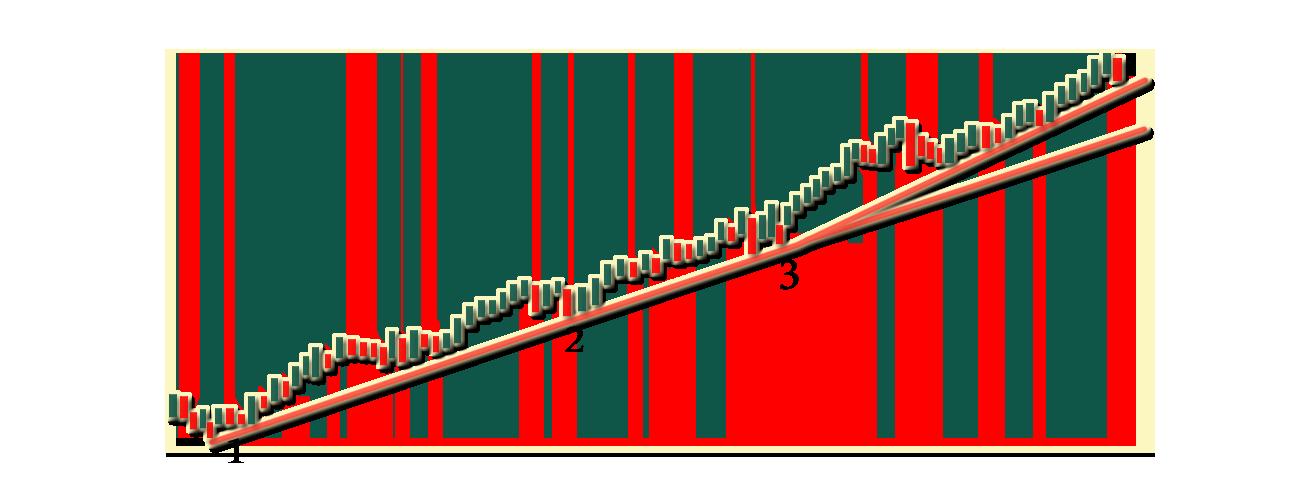 Uptrend-Line-Sample-Profiti-Xpedia