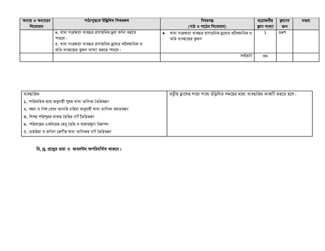 HSC Food And Nutrition 1st Paper Short Syllabus 2021