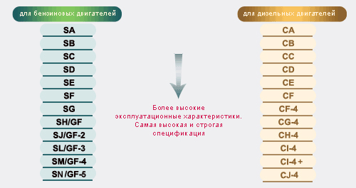 klassifikatsiya-motornogo-masla
