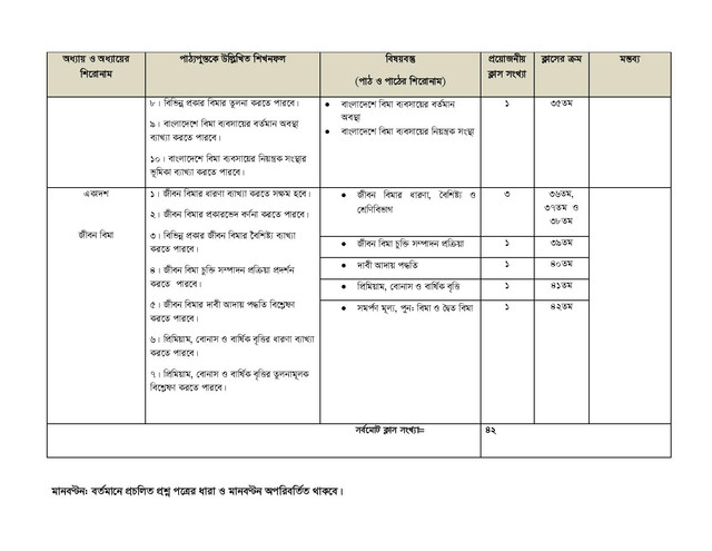 HSC Finance, Banking and Insurance 2nd Paper Short Syllabus 2021