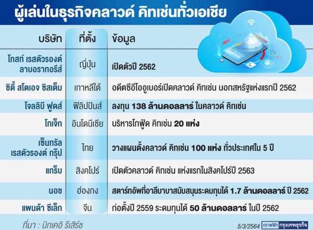 คราวคิทเช่น คืออะไร,คลาวด์คิทเช่น ในไทย