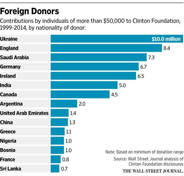 БРЭДЛИ ЛЮБЯЩИЙ - КОПАНИЕ ГЛУБОКО ВНУТРИ САТАНИНСКОЙ РЕЛИГИИ И ПРАВИЛА ЧЕРНОЙ МАГИИ (3 статьи)  Clinton-foundation-donations