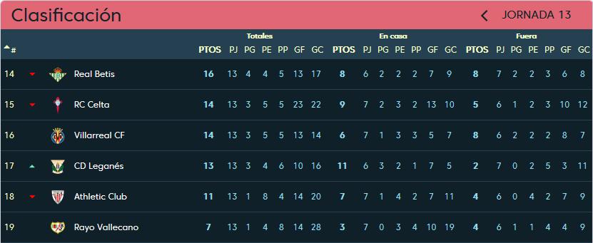 Real Valladolid - C.D. Leganés. Sábado 1 de Diciembre. 16:15 Clasificacion-jornada-13