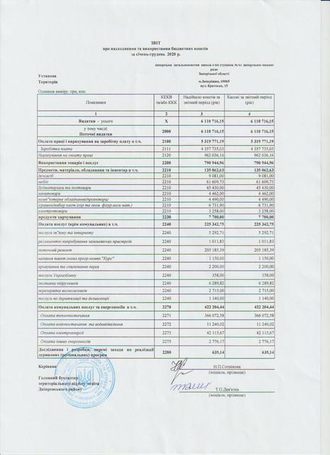 Звіт про надходження та використання бюджетних коштів 2020-jpg