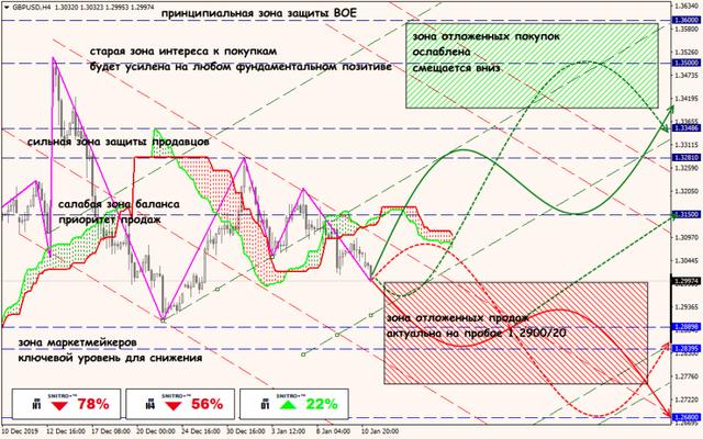 Аналитика от ForexChief - Страница 15 13-01-20-GBPUSD