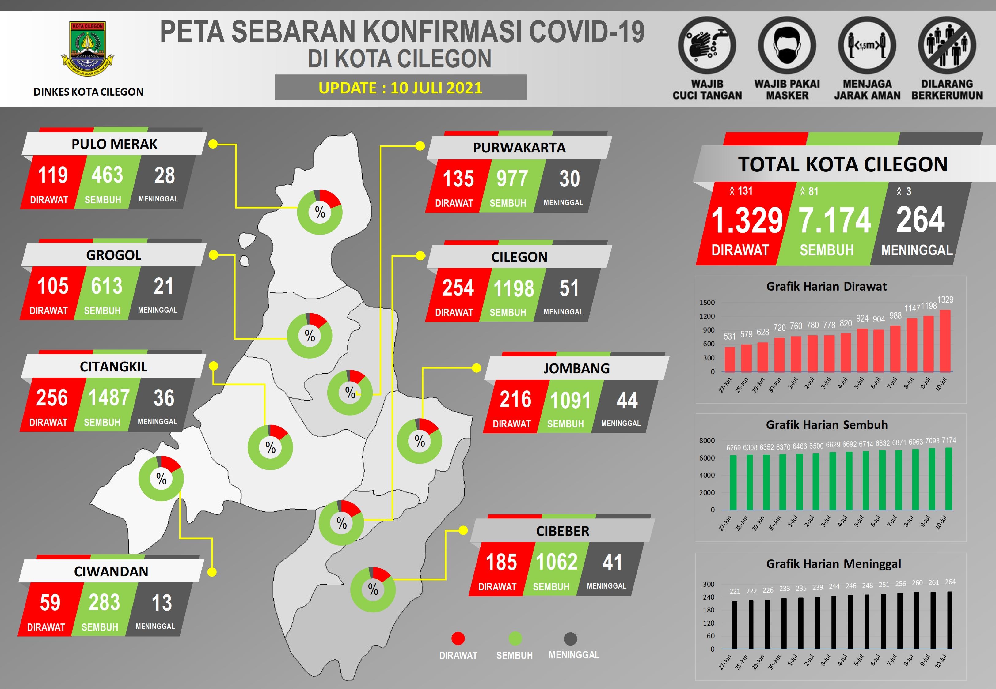 UPDATE-10-07-2021-PETA-SEBARAN-COVID-19