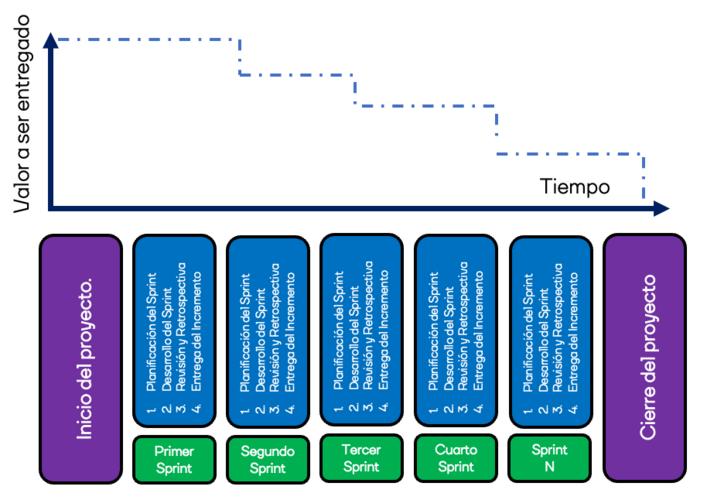 modelo-iterativo