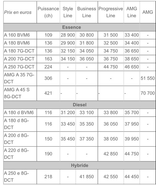 2018 - [Mercedes] Classe A (W177) - Page 35 BF632-C4-C-730-E-4338-8-CE7-DD6-D70228752