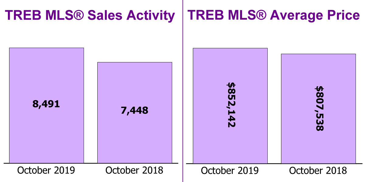 TREB Sales & Price - Oct 2019