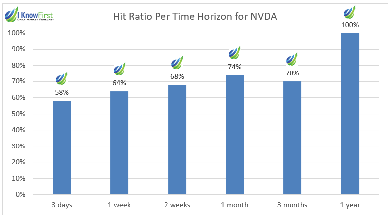 NVDA-Hit-Ratio